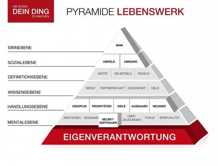 Die Kunst, dein Ding zu machen Pyramide